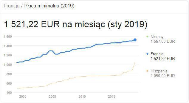 francja płaca minimalna 2019